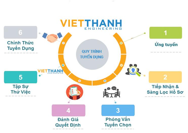 công ty xây dựng Việt Thanh Corp tuyển dụng