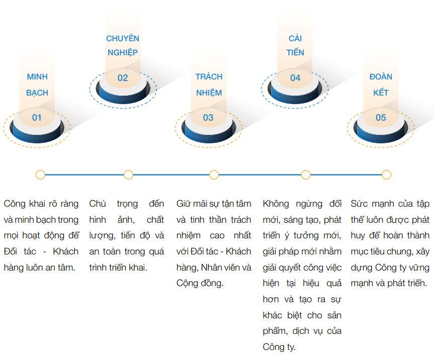 Niềm tin khách hàng chọn Việt Thanh